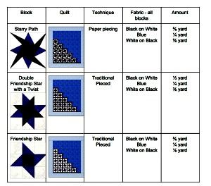 3 Star block choices